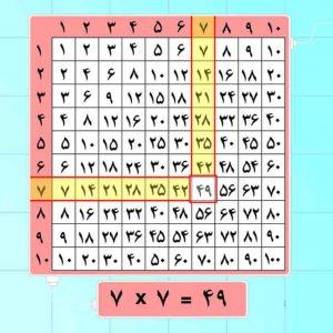 یادگیری جدول ضرب ،آموزش مفاهیم ریاضی به کودک