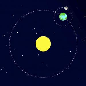چرخش سیارات به دور خورشید